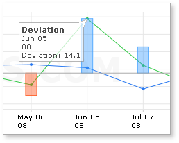 Historical deviations